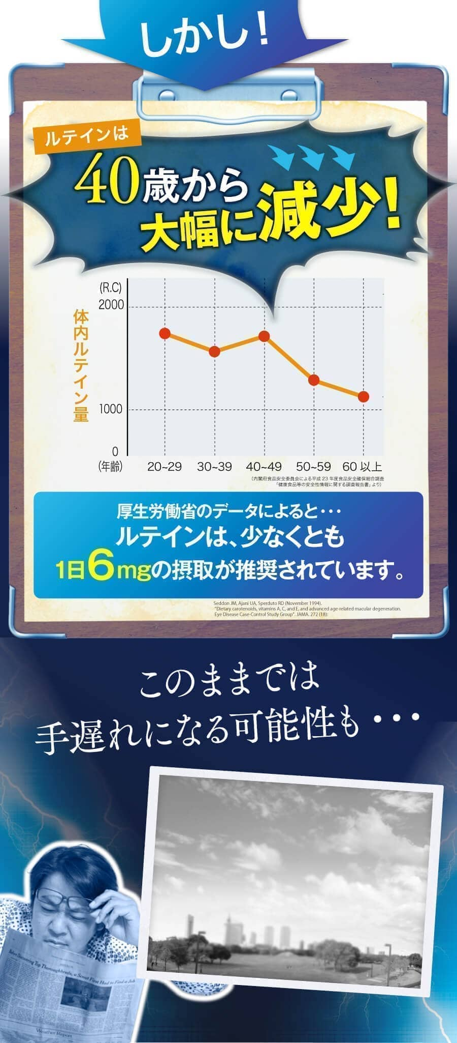 しかし、ルテインは40歳から大幅に減少。厚生労働省によるとルテインは少なくとも1日6mgも摂取が必要。このままでは手遅れになる可能性も